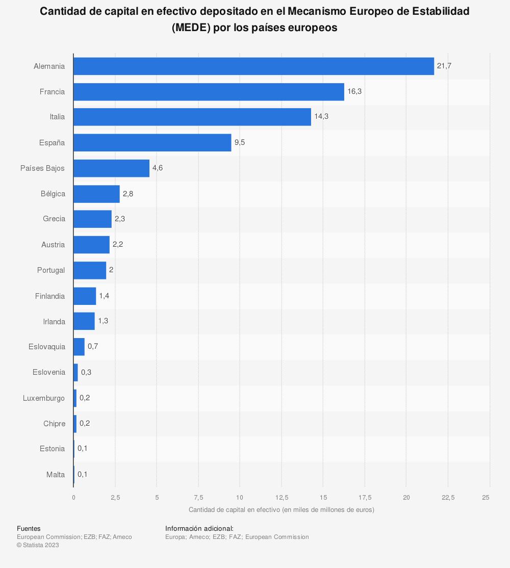 Estadística: Cantidad de capital en efectivo depositado en el Mecanismo Europeo de Estabilidad (MEDE) por los países europeos | Statista