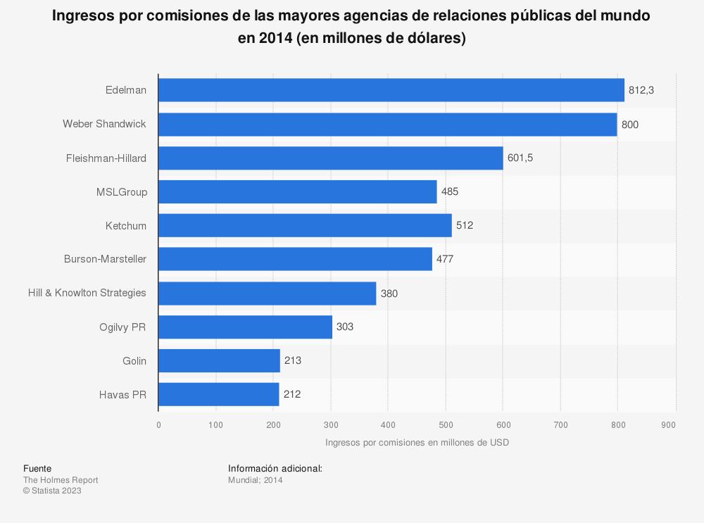 Estadística: Ingresos por comisiones de las mayores agencias de relaciones públicas del mundo en 2014 (en millones de dólares) | Statista