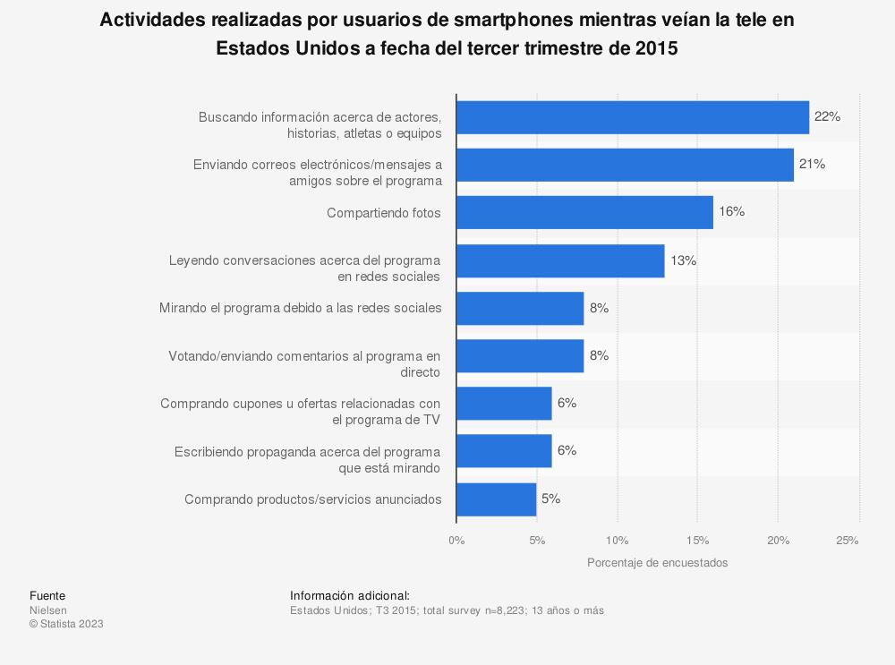 Estadística: Actividades realizadas por usuarios de smartphones mientras veían la tele en Estados Unidos a fecha del tercer trimestre de 2015 | Statista