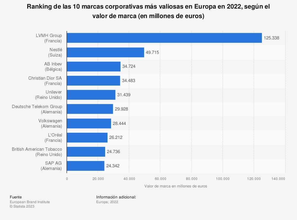 Estadística: Ranking de las 10 marcas corporativas más valiosas en Europa en 2018, según el valor de marca (en millones de euros) | Statista