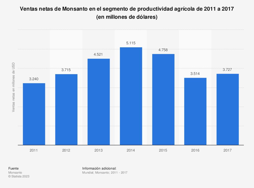 Estadística: Ventas netas de Monsanto en el segmento de productividad agrícola de 2011 a 2017 (en millones de dólares) | Statista