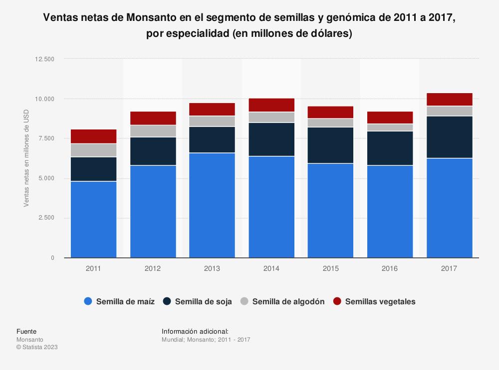 Estadística: Ventas netas de Monsanto en el segmento de semillas y genómica de 2011 a 2017, por especialidad (en millones de dólares) | Statista