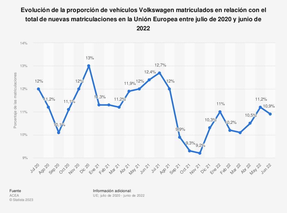 Estadística: Evolución de la proporción de vehículos Volkswagen matriculados en relación con el total de nuevas matriculaciones en la UE desde junio de 2017 hasta junio de 2018 | Statista