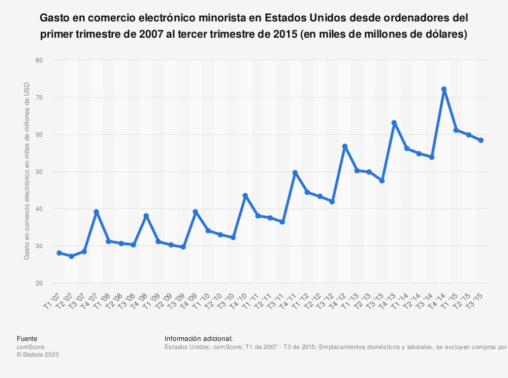 Estadística: Gasto en comercio electrónico minorista en Estados Unidos desde ordenadores del primer trimestre de 2007 al tercer trimestre de 2015 (en miles de millones de dólares) | Statista