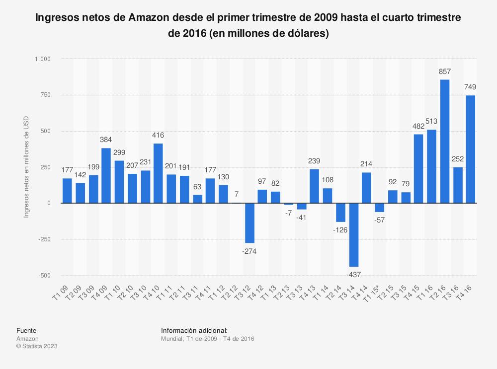 Estadística: Ingresos netos de Amazon desde el primer trimestre de 2009 hasta el cuarto trimestre de 2016 (en millones de dólares) | Statista
