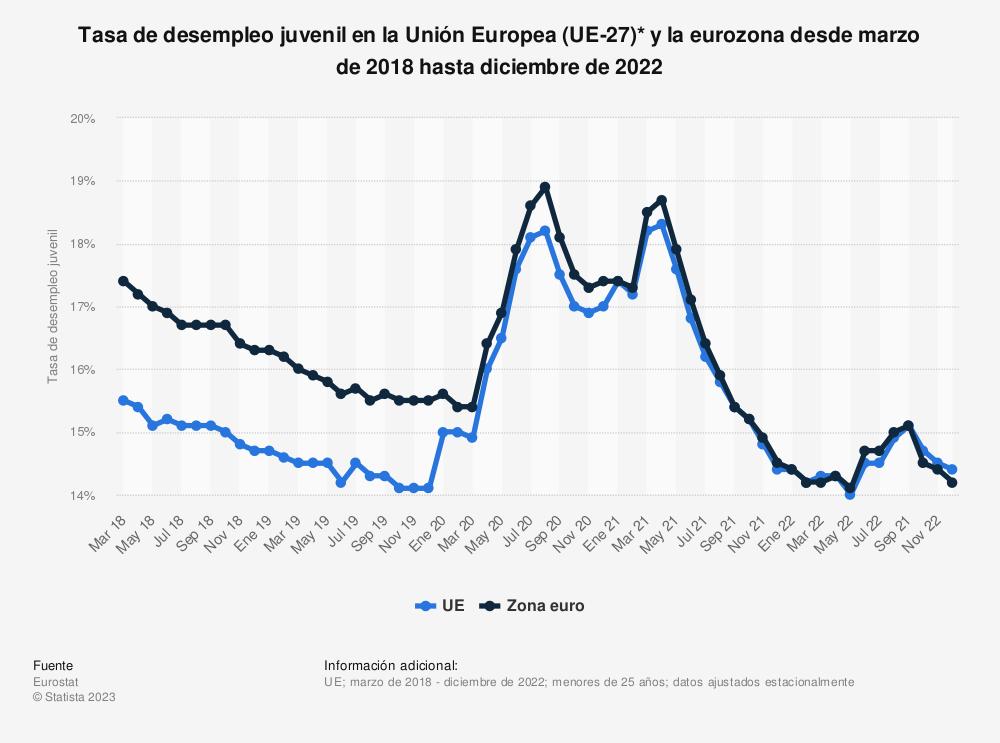 Estadística: Tasa de desempleo juvenil en la Unión Europea (UE-28) y la eurozona desde marzo de 2018 hasta marzo de 2019 | Statista