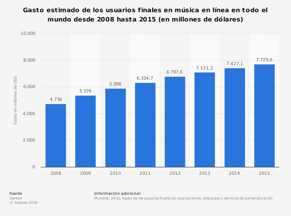 Estadística: Gasto estimado de los usuarios finales en música en línea en todo el mundo desde 2008 hasta 2015 (en millones de dólares) | Statista