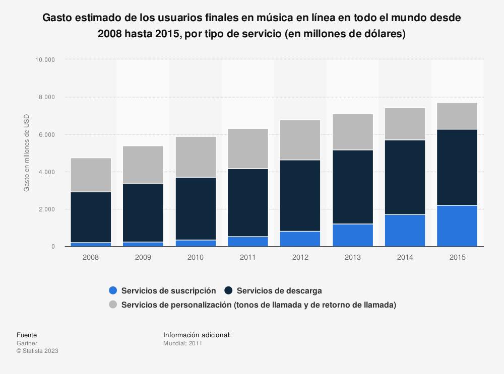 Estadística: Gasto estimado de los usuarios finales en música en línea en todo el mundo desde 2008 hasta 2015, por tipo de servicio (en millones de dólares)   Statista