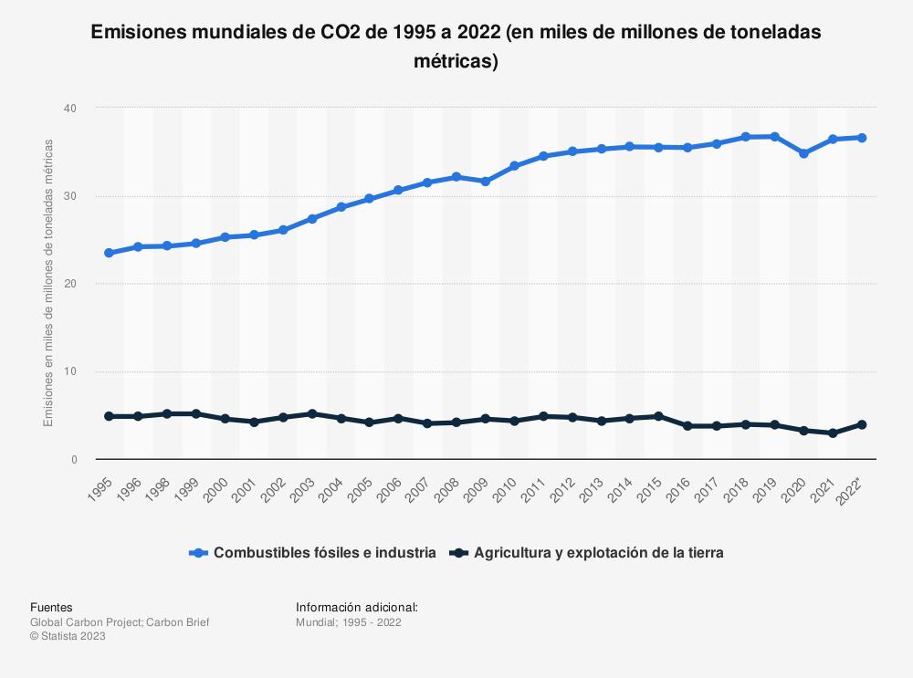Estadística: Emisiones mundiales de CO2 de 1995 a 2018 (en miles de millones de toneladas métricas) | Statista