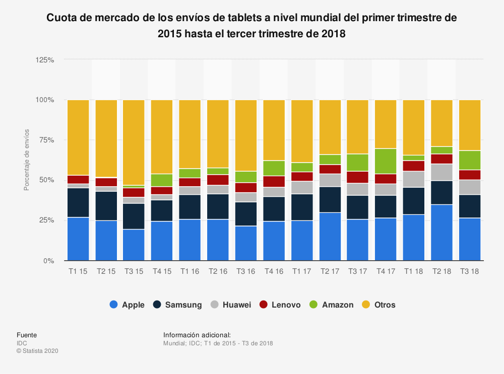 Estadística: Cuota de mercado de los envíos de tablets a nivel mundial del primer trimestre de 2015 hasta el tercer trimestre de 2018 | Statista