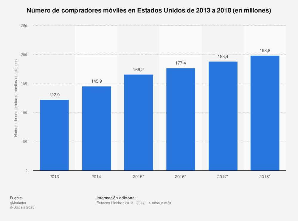 Estadística: Número de compradores móviles en Estados Unidos de 2013 a 2018 (en millones) | Statista