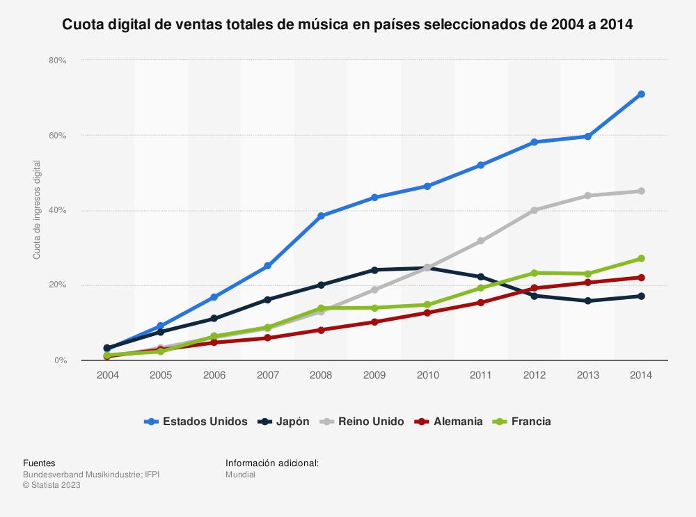 Estadística: Cuota digital de ventas totales de música en países seleccionados de 2004 a 2014 | Statista