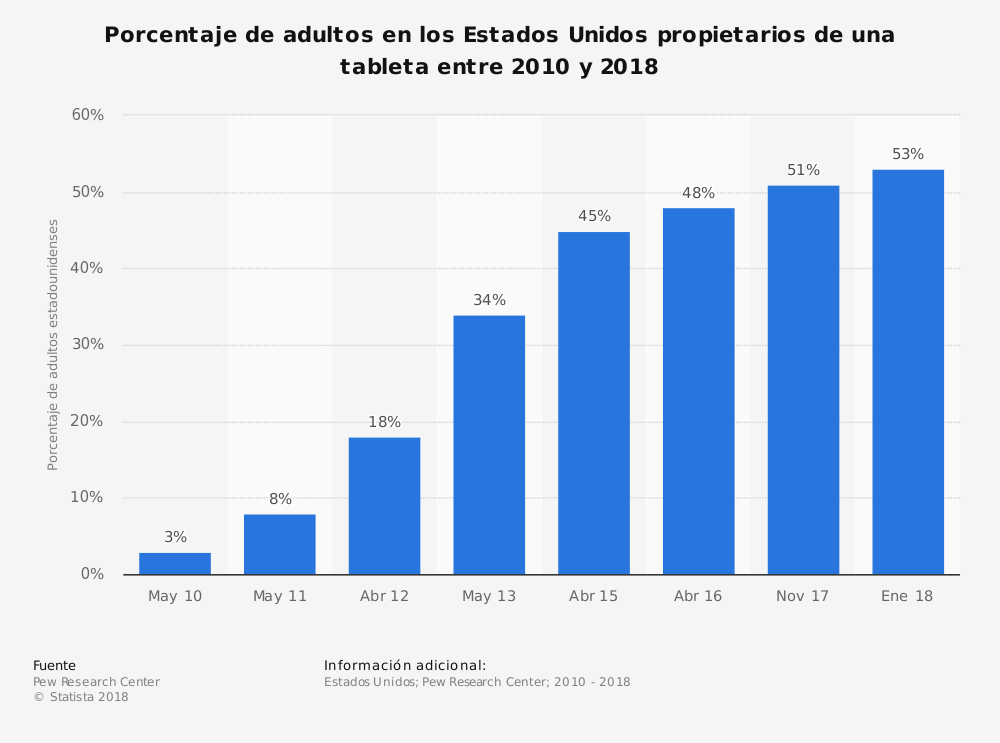 Estadística: Porcentaje de adultos en los Estados Unidos propietarios de una tableta entre 2010 y 2018 | Statista