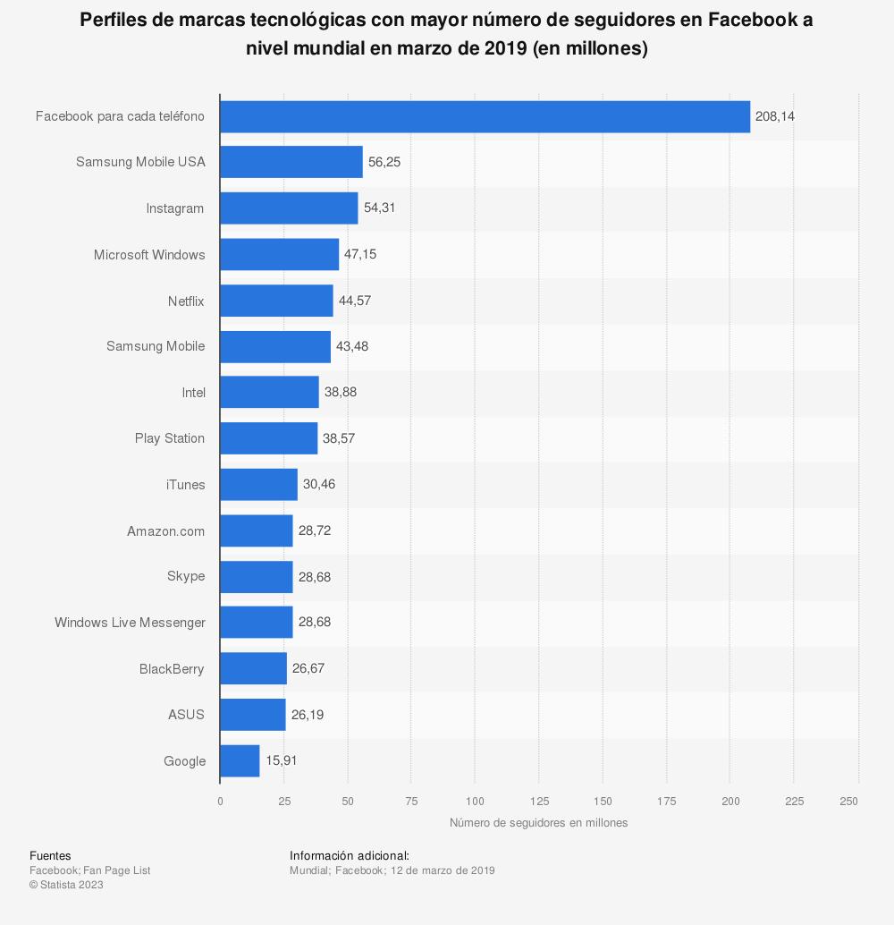 Estadística: Perfiles de marcas tecnológicas con mayor número de seguidores en Facebook a nivel mundial en marzo de 2019 (en millones) | Statista