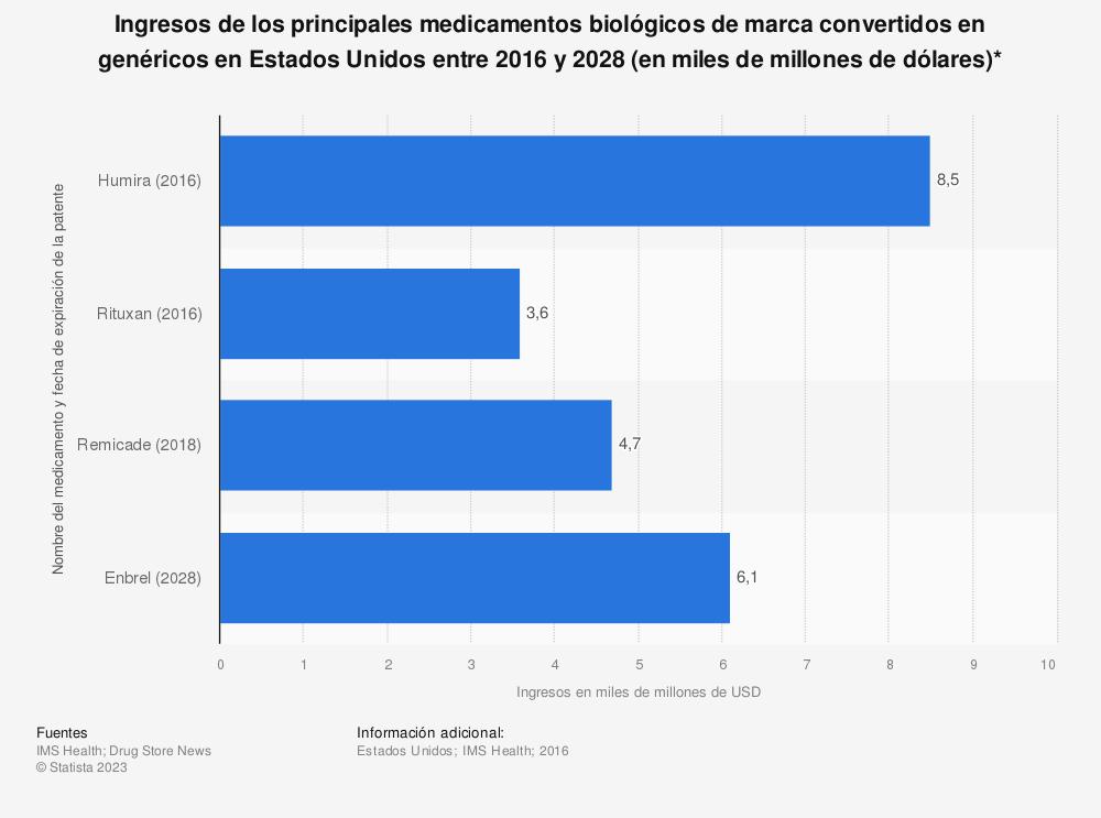 Estadística: Ingresos de los principales medicamentos biológicos de marca convertidos en genéricos en Estados Unidos entre 2016 y 2028 (en miles de millones de dólares)* | Statista