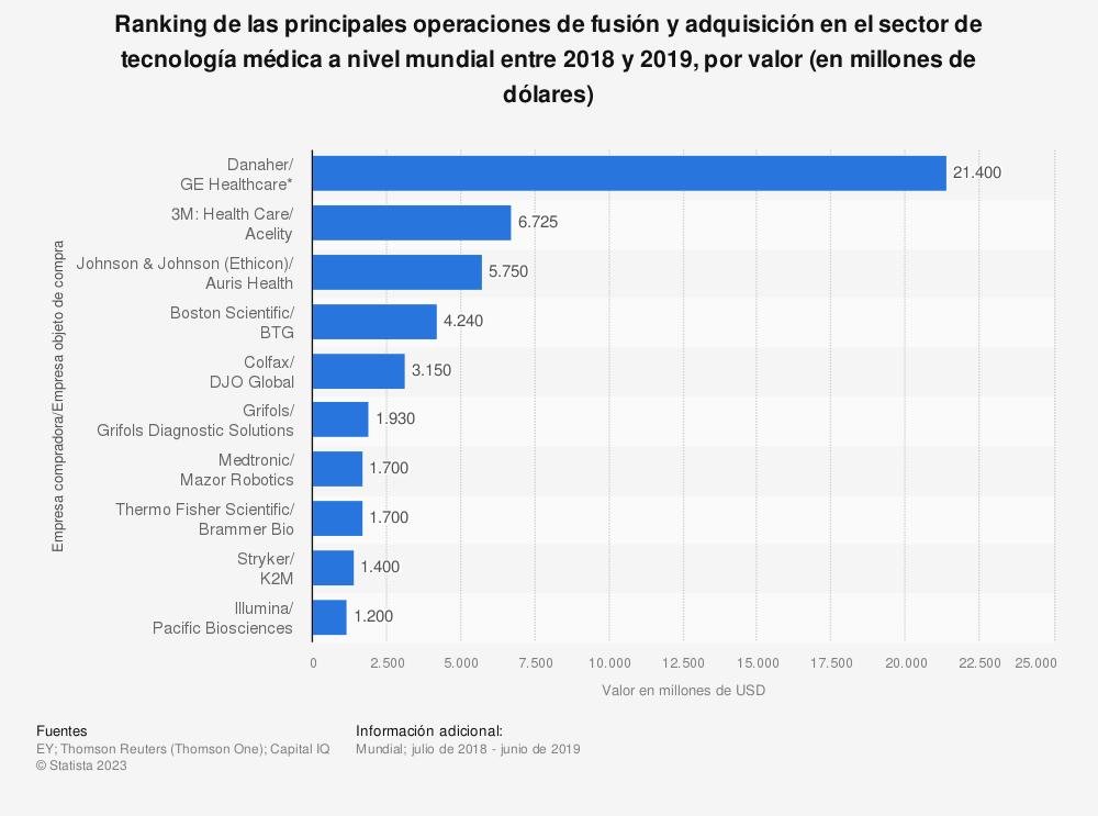 Estadística: Ranking de las principales operaciones de fusión y adquisición en el sector de tecnología médica a nivel mundial entre 2018 y 2019, por valor (en millones de dólares) | Statista