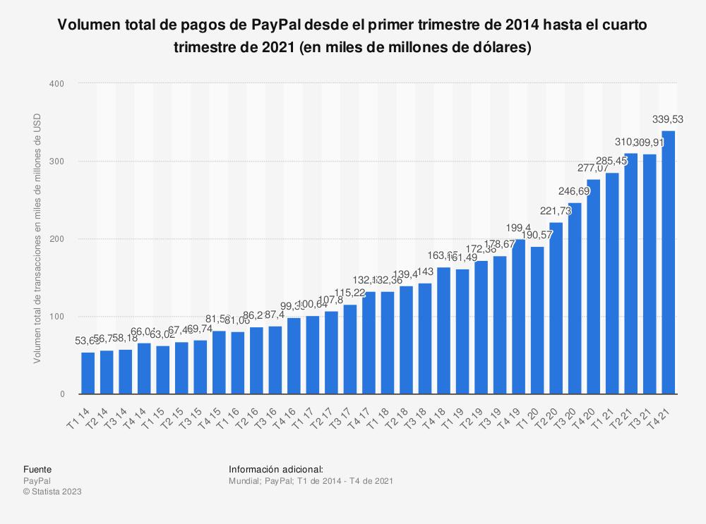 Estadística: Volumen total de pagos de PayPal desde el primer trimestre de 2014 hasta el cuarto trimestre de 2018 (en miles de millones de dólares) | Statista