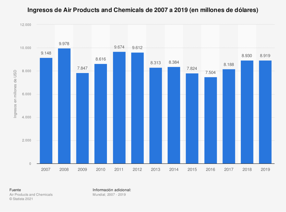 Estadística: Ingresos de Air Products and Chemicals de 2007 a 2019 (en millones de dólares) | Statista