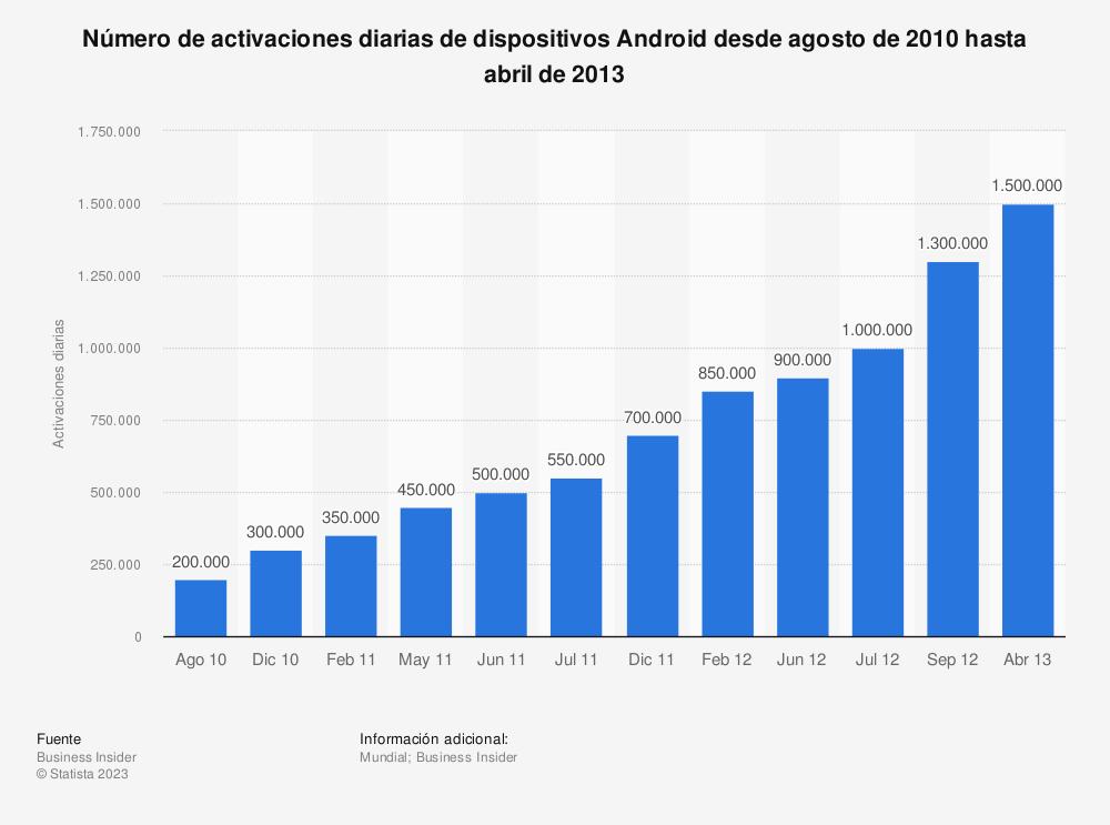 Estadística: Número de activaciones diarias de dispositivos Android desde agosto de 2010 hasta abril de 2013 | Statista