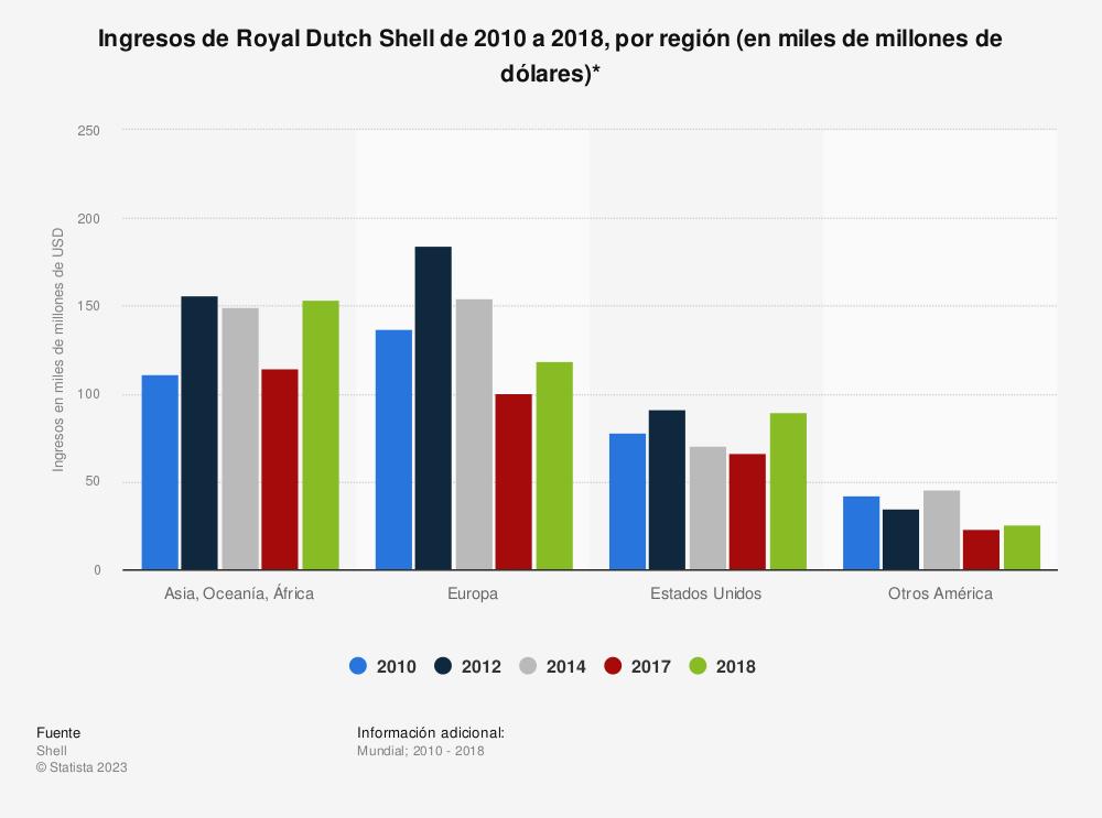 Estadística: Ingresos de Royal Dutch Shell de 2010 a 2018, por región (en miles de millones de dólares)* | Statista