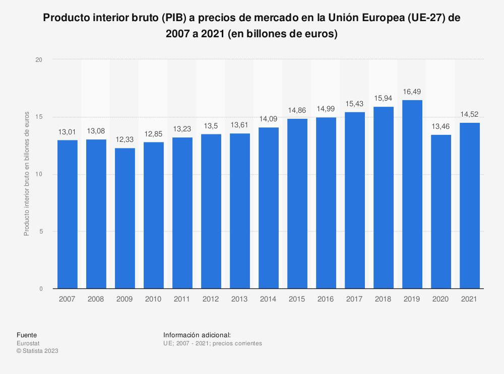 Estadística: Producto interior bruto (PIB) a precios de mercado en la Unión Europea (UE-28) de 2007 a 2018 (en billones de euros) | Statista