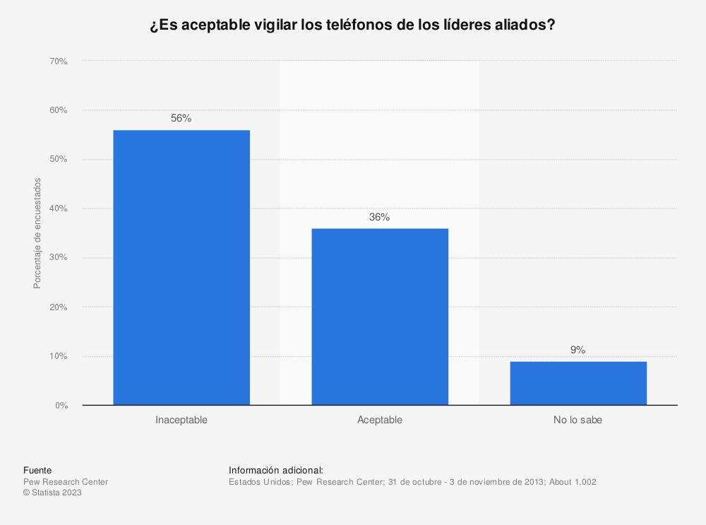 Estadística: ¿Es aceptable vigilar los teléfonos de los líderes aliados? | Statista