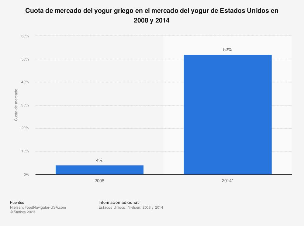Estadística: Cuota de mercado del yogur griego en el mercado del yogur de Estados Unidos en 2008 y 2014 | Statista
