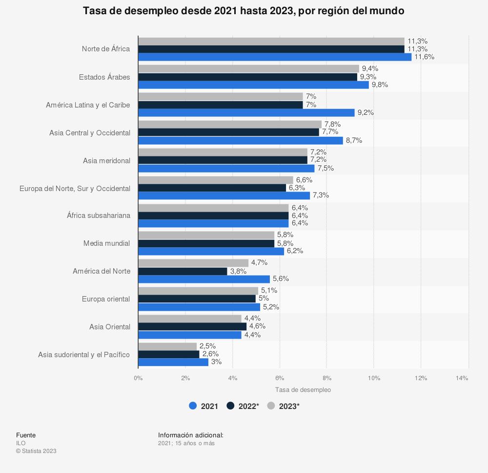 Estadística: Tasa de desempleo en 2019, 2020 y 2021, por región del mundo | Statista