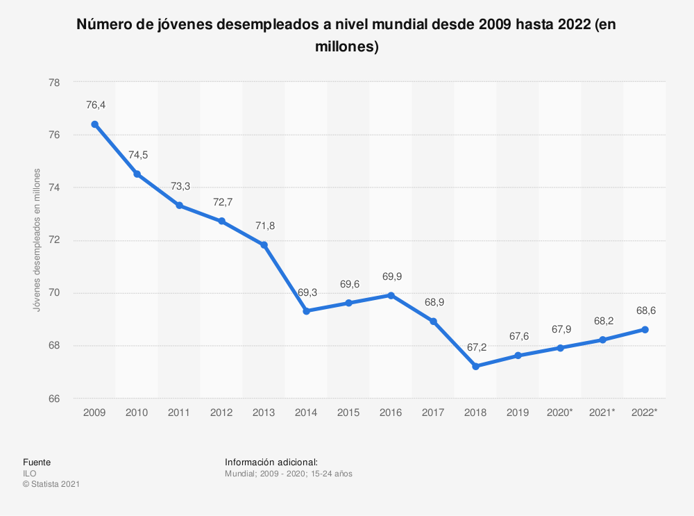 Estadística: Número de jóvenes desempleados a nivel mundial desde 2009 hasta 2021 (en millones) | Statista