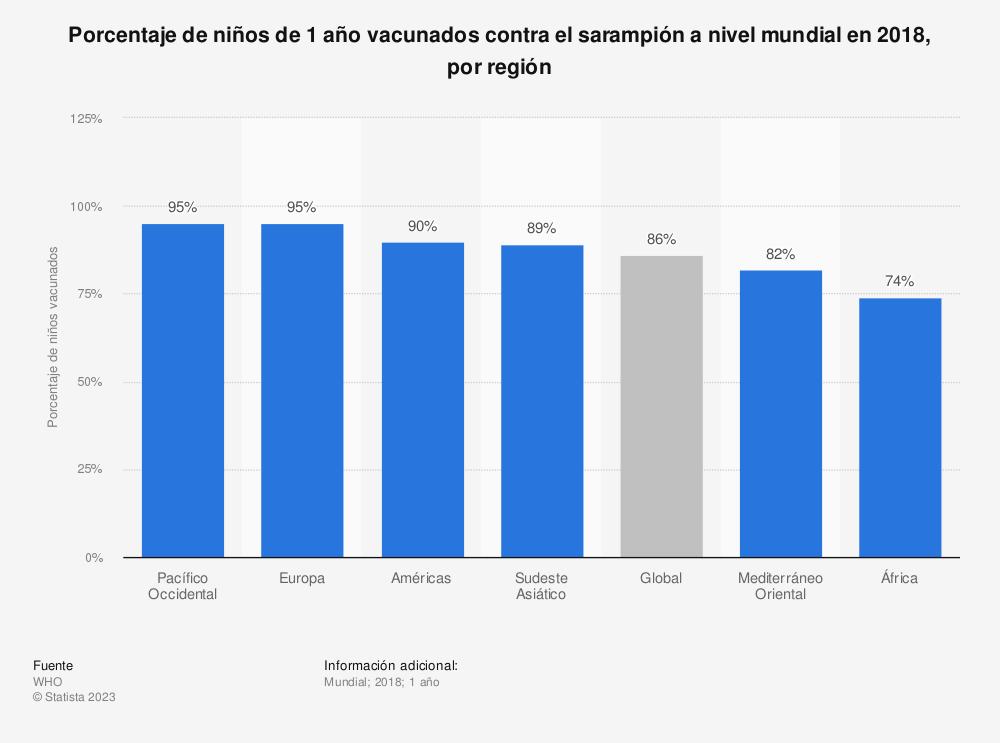 Estadística: Porcentaje de niños de 1 año vacunados contra el sarampión a nivel mundial en 2018, por región | Statista