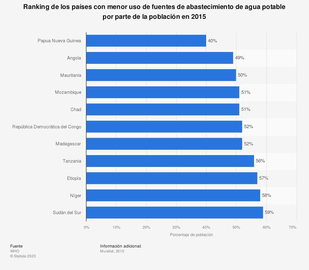 Estadística: Ranking de los países con menor uso de fuentes de abastecimiento de agua potable por parte de la población en 2015 | Statista