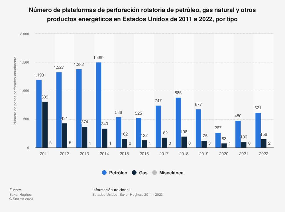 Estadística: Número de plataformas de perforación rotatoria de petróleo, gas natural y otros productos energéticos en Estados Unidos de 2011 a 2019, por tipo | Statista