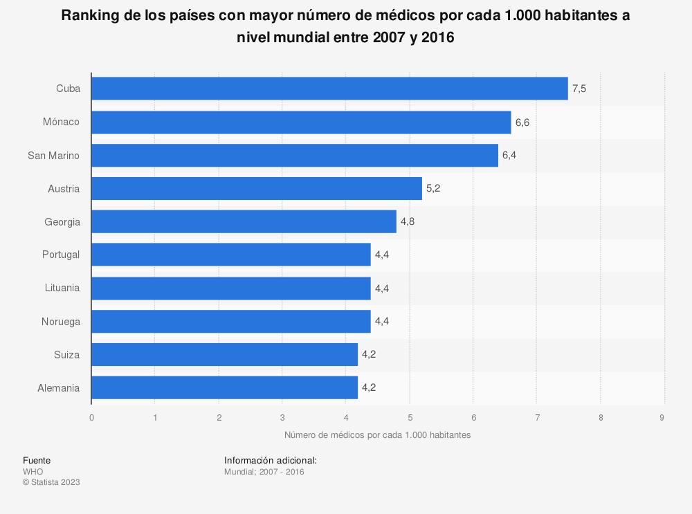Estadística: Ranking de los países con mayor número de médicos por cada 1.000 habitantes a nivel mundial entre 2007 y 2016 | Statista