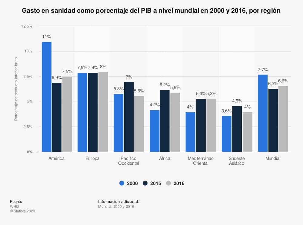 Estadística: Gasto en sanidad como porcentaje del PIB a nivel mundial en 2000 y 2015, por región | Statista