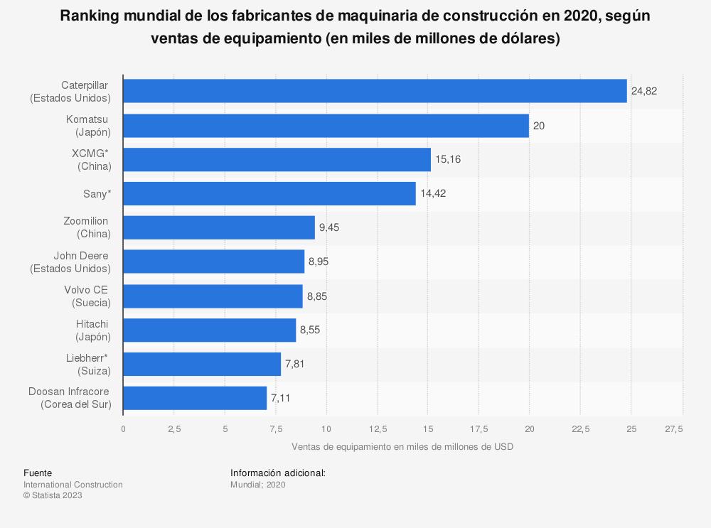 Estadística: Ranking mundial de los fabricantes de maquinaria de construcción en 2017, según ventas de equipamiento (en miles de millones de dólares) | Statista