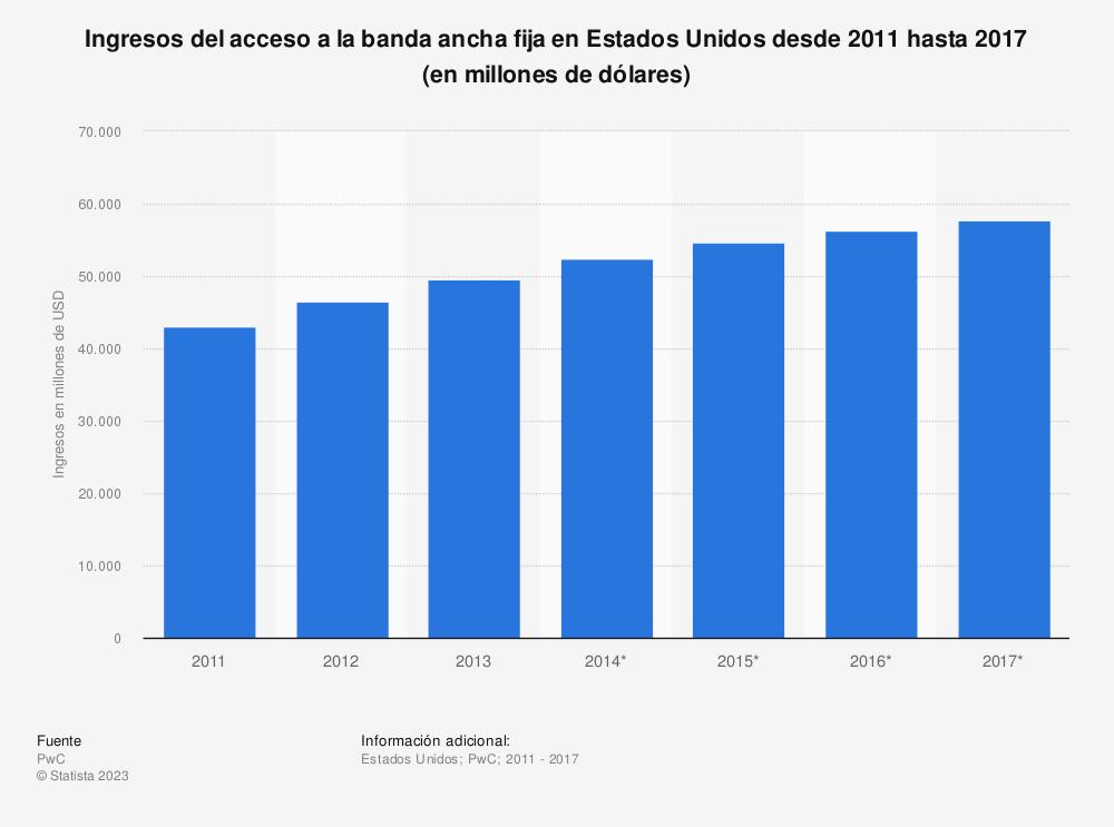 Estadística: Ingresos del acceso a la banda ancha fija en Estados Unidos desde 2011 hasta 2017 (en millones de dólares) | Statista
