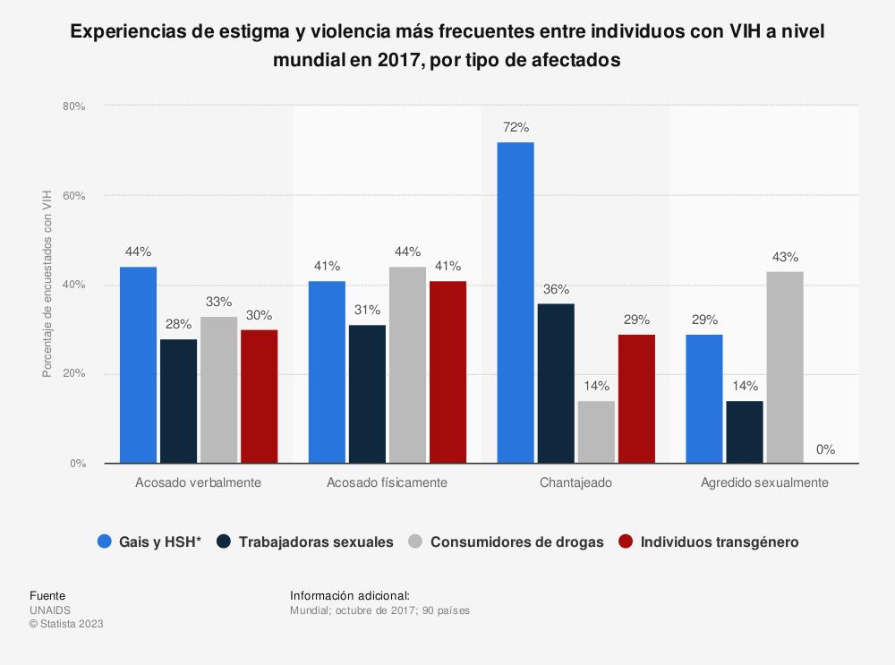 Estadística: Experiencias de estigma y violencia más frecuentes entre individuos con VIH a nivel mundial en 2017, por tipo de afectados | Statista