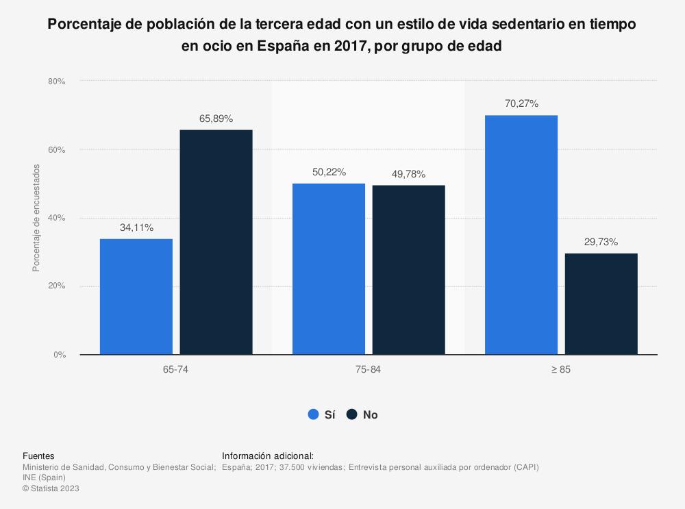 Estadística: Porcentaje de población de la tercera edad con un estilo de vida sedentario en tiempo en ocio en España en 2017, por grupo de edad | Statista