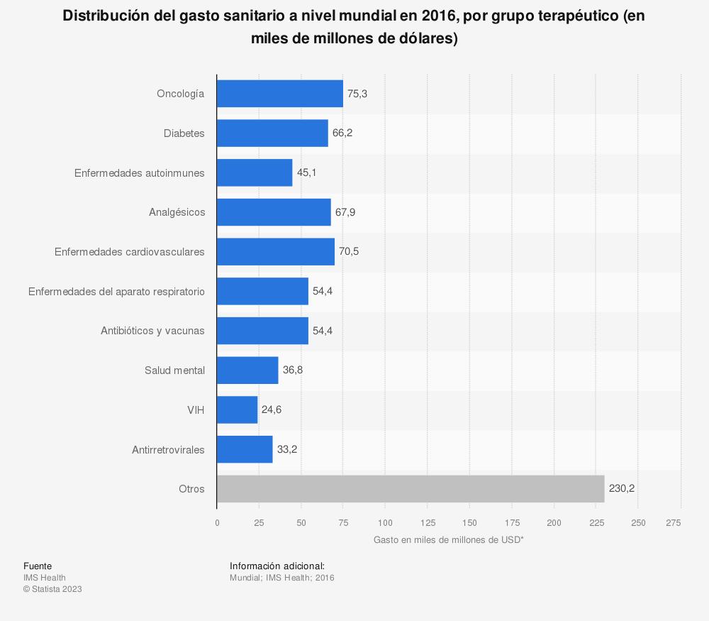 Estadística: Distribución del gasto sanitario a nivel mundial en 2016, por grupo terapéutico (en miles de millones de dólares) | Statista