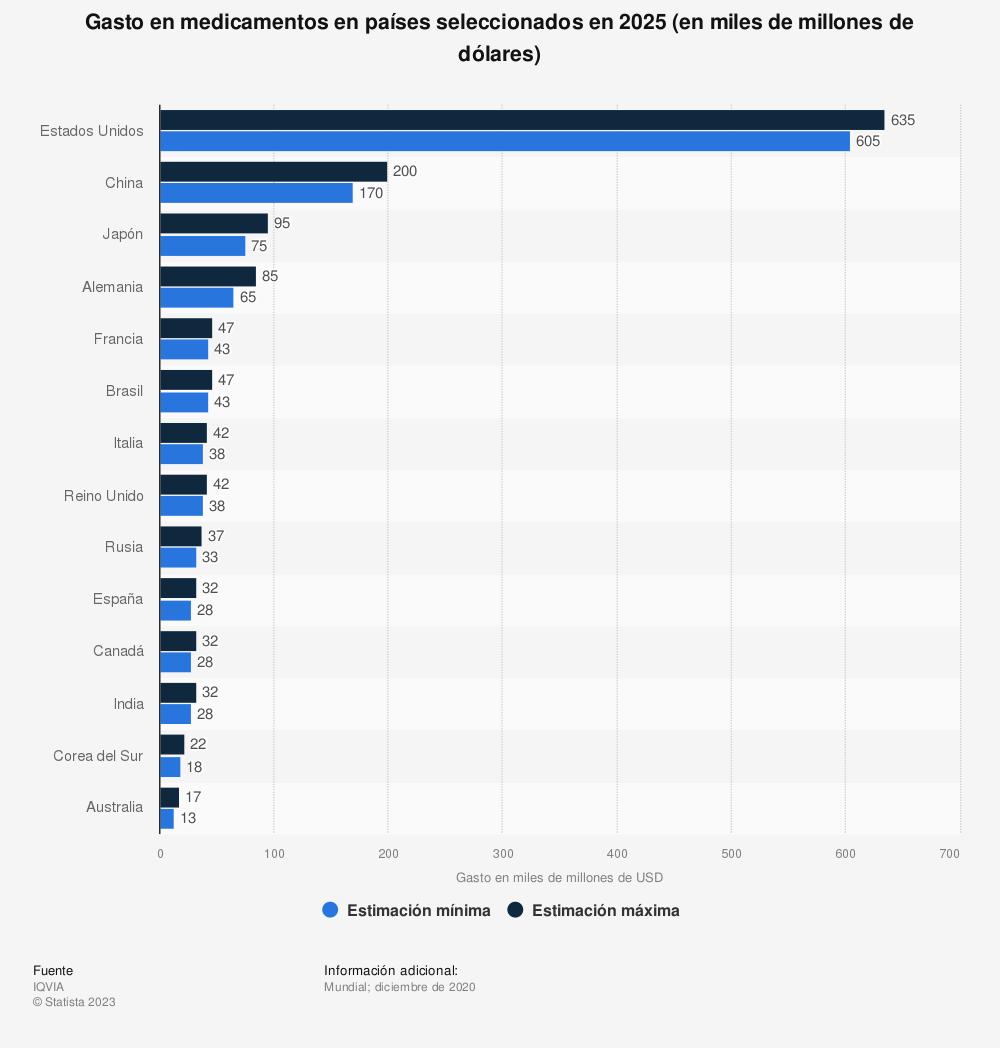Estadística: Gasto en medicamentos en países seleccionados en 2023 (en miles de millones de dólares) | Statista