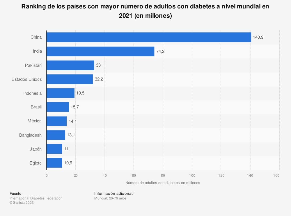 Estadística: Ranking de los países con mayor número de adultos con diabetes a nivel mundial en 2017 (en millones) | Statista