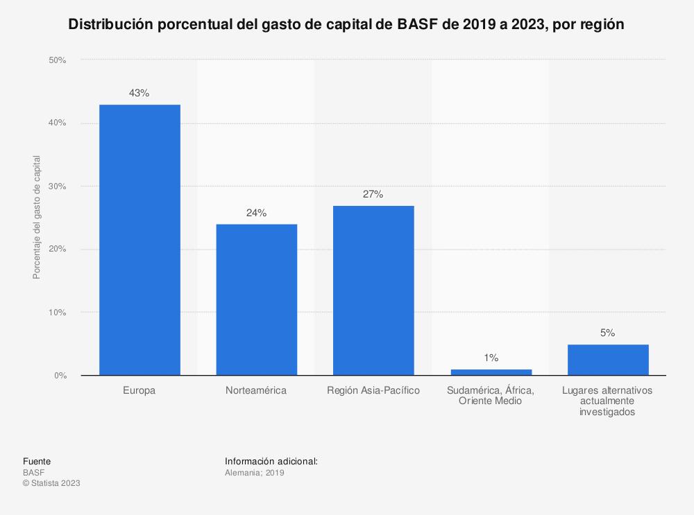 Estadística: Distribución porcentual del gasto de capital de BASF de 2019 a 2023, por región | Statista
