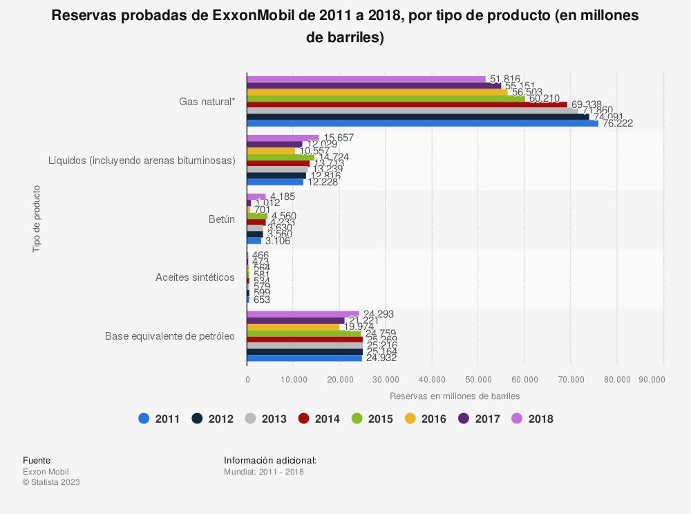Estadística: Reservas probadas de ExxonMobil de 2011 a 2018, por tipo de producto (en millones de barriles) | Statista