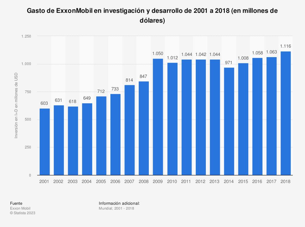 Estadística: Gasto de ExxonMobil en investigación y desarrollo de 2001 a 2018 (en millones de dólares) | Statista