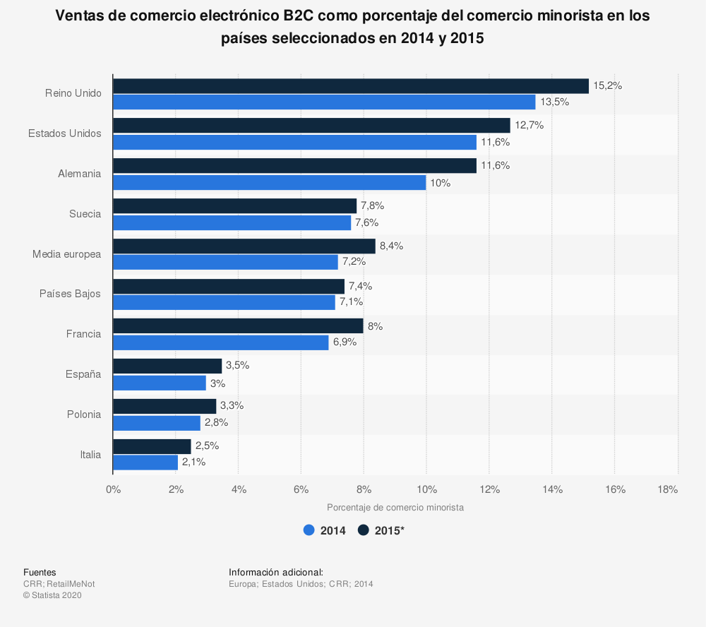 Estadística: Ventas de comercio electrónico B2C como porcentaje del comercio minorista en los países seleccionados en 2014 y 2015 | Statista