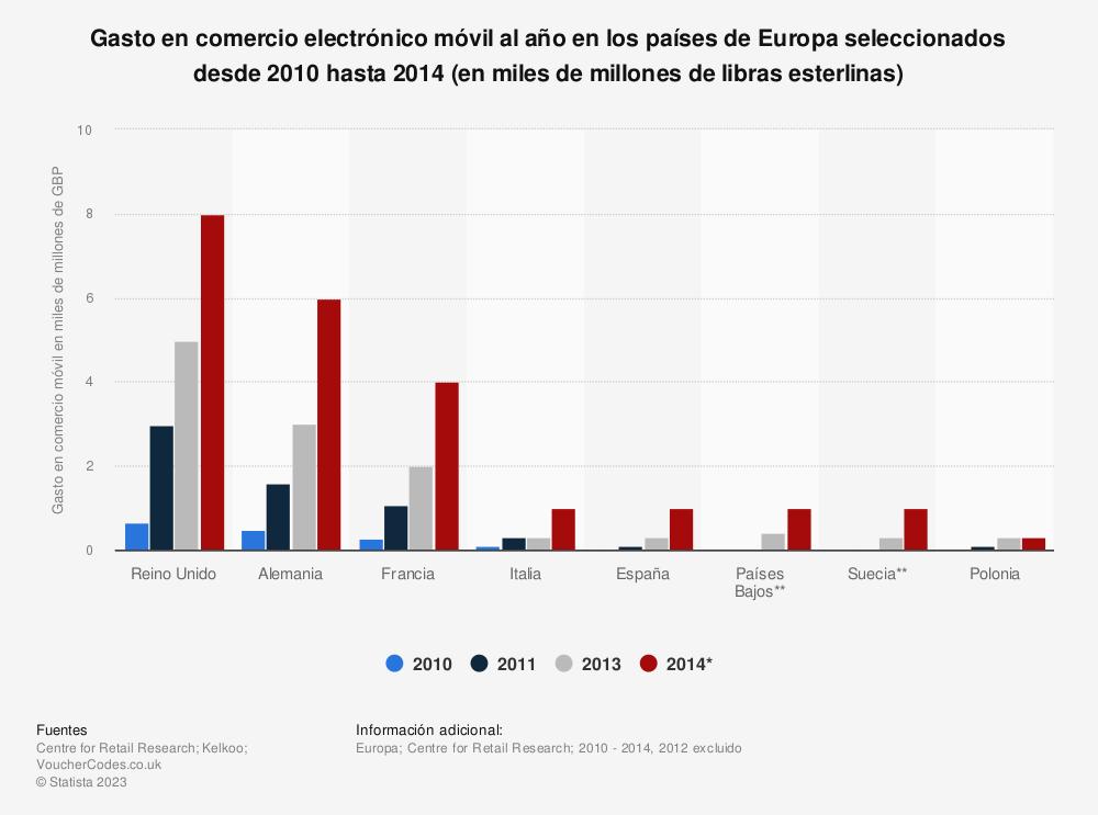 Estadística: Gasto en comercio electrónico móvil al año en los países de Europa seleccionados desde 2010 hasta 2014 (en miles de millones de libras esterlinas) | Statista