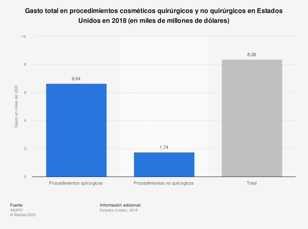 Estadística: Gasto total en procedimientos cosméticos quirúrgicos y no quirúrgicos en Estados Unidos en 2018 (en miles de millones de dólares) | Statista