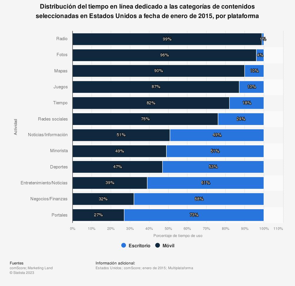 Estadística: Distribución del tiempo en línea dedicado a las categorías de contenidos seleccionadas en Estados Unidos a fecha de enero de 2015, por plataforma | Statista