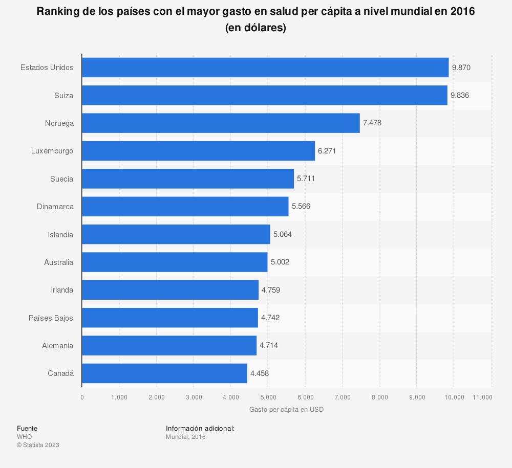 Estadística: Ranking de los países con el mayor gasto en salud per cápita a nivel mundial en 2016 (en dólares) | Statista