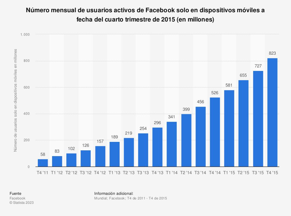 Estadística: Número mensual de usuarios activos de Facebook solo en dispositivos móviles a fecha del cuarto trimestre de 2015 (en millones) | Statista